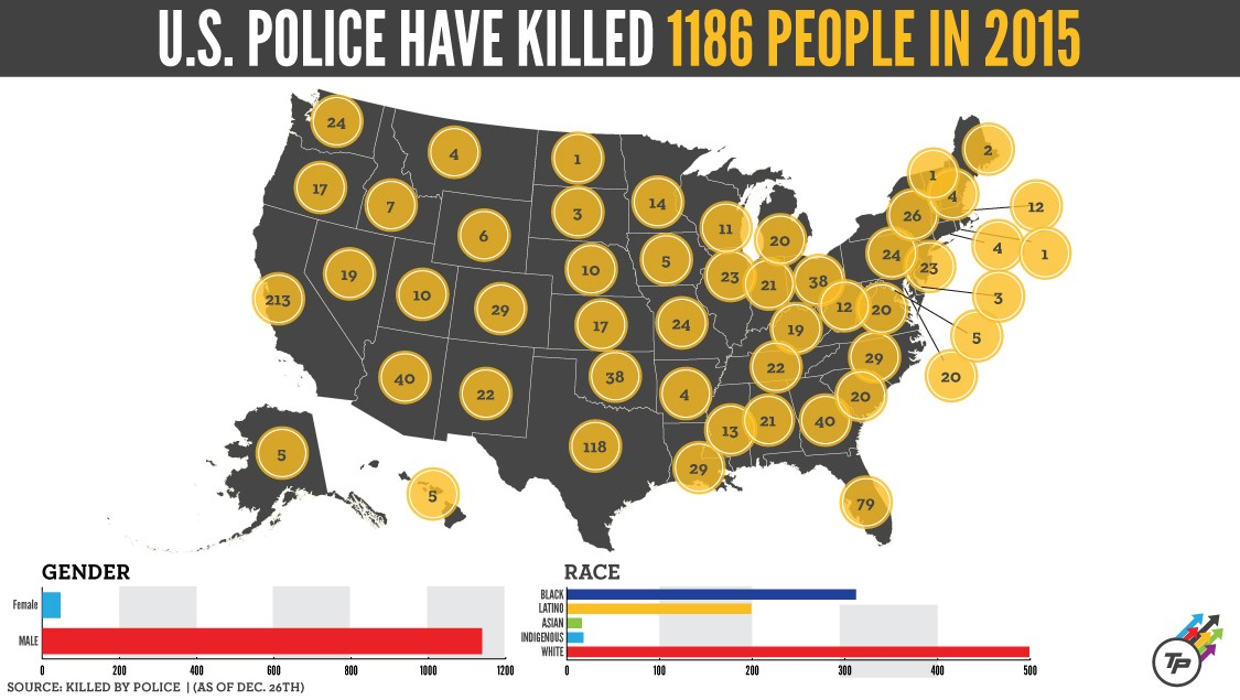 number of people killed by police in 2015 cody schneider